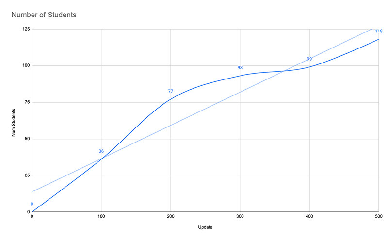 italki student retention curve