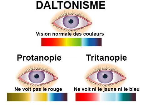 le daltonisme - tritanope - protanope .j