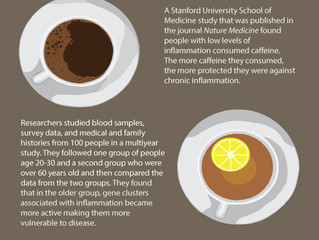 Future of Aging: Caffeine May Slow Aging