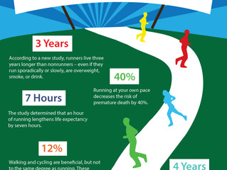 Future of Aging: An Hour of Running May Add 7 Hours to Your Life