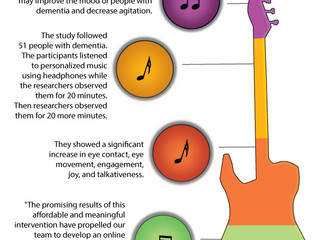 Future of Aging: Music Linked with Improving Mood of People with Dementia