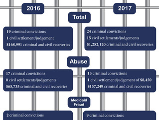 Future of Aging: Federal Fraud, Abuse Monetary Recoveries in Assisted Living Up More Than 600% Over