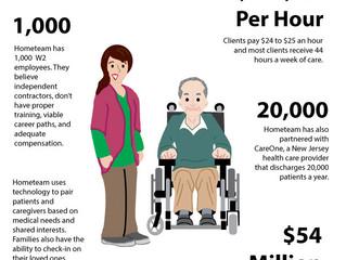 Future of Aging: Hometeam
