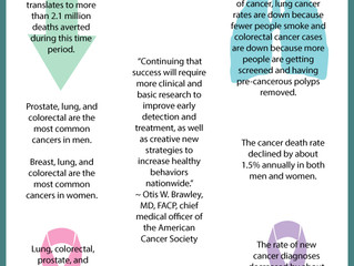 Future of Aging: Cancer Death Rate Down 25% Since 1991