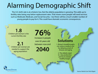 Future of Aging: Alarming Demographic Shift