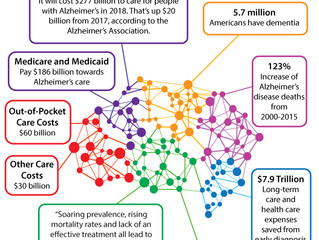 Future of Aging: Alzheimer's Costs Expected to Increase By $20 Billion This Year