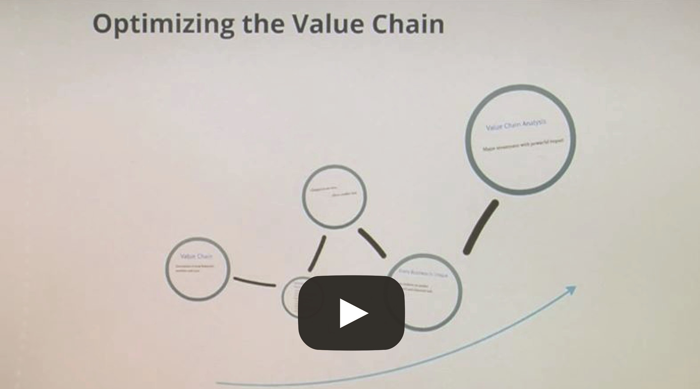 Optimizing the Value Chain