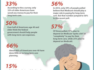 Future of Aging: Only 1/3 of Older Americans Have Save Enough for Long-Term Care