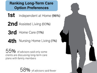 Future of Aging: Older Adults Prefer Assisted Living Over Home Health or Nursing Home Care
