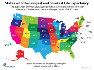 Future of Aging: States with the Longest and Shortest Life Expectancy