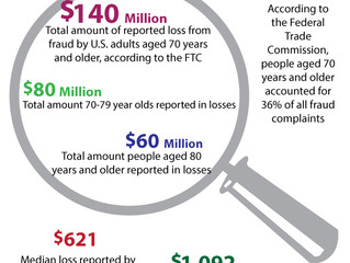Future of Aging: Elderly Report $140 Million in Fraud Losses in 2017