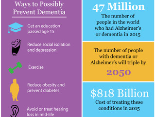 Future of Aging: One-Third of Dementia Cases Could Be Prevented, Report Says