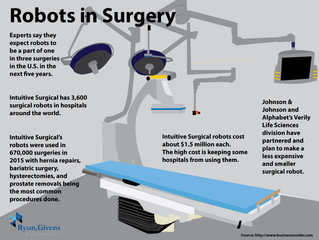 Future of Aging: Robots in Surgery