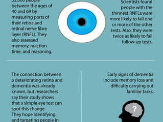 Future of Aging: Optician's Eye Test Could Spot Early Dementia Signs