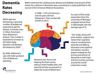 Future of Aging: Dementia Rates Decreasing