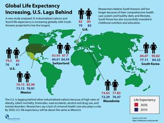 Future of Aging: Global Life Expectancy Increasing, U.S. Lags Behind