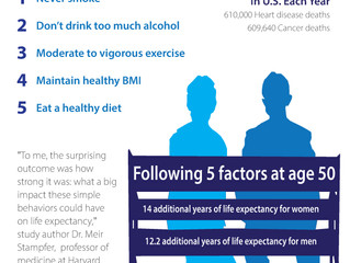 Future of Aging: These 5 Healthy Habits Could Help You Live a Decade Longer, Study Suggests