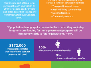 Future of Aging: Long-Term Care Costs Could Reach $5.6 Trillion By 2047