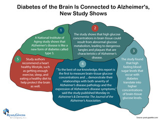 Future of Aging: Diabetes of the Brain Is Connected to Alzheimer's, New Study Shows