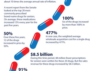 Future of Aging: Older Adults' Medication Cost Skyrockets Year After Year