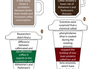Future of Aging: Coffee May Protect Against Alzheimer's and Parkinson's