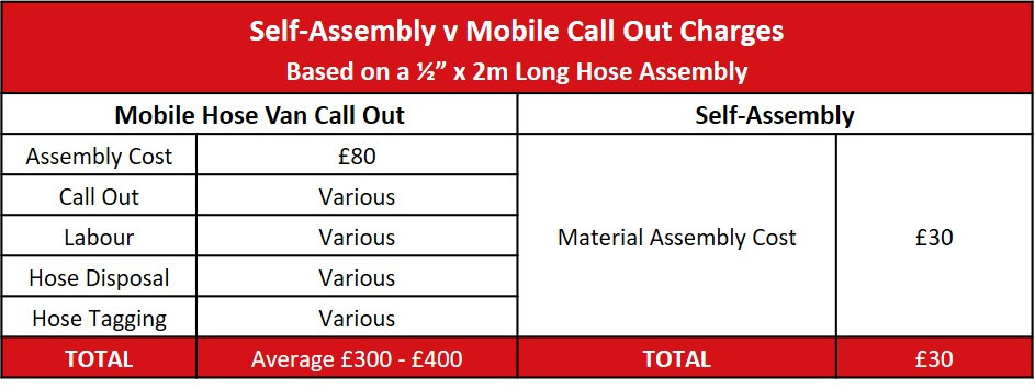 Cost difference between Call Out Vans and Self Assembly