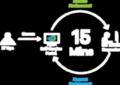 Self-Service Workflow - v2.png