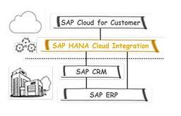 hana-cloud-integration.jpg