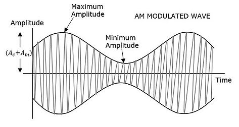 am_modulated_wave.jpg