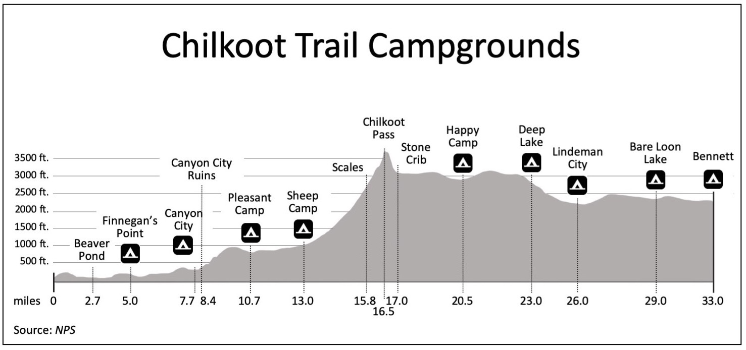 Chilkoot Trail Campground Map