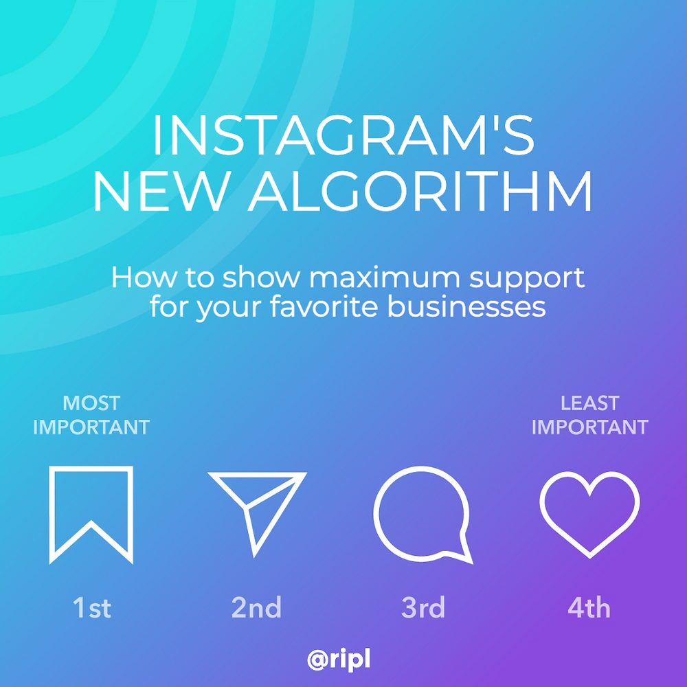 Instagram algorithm post