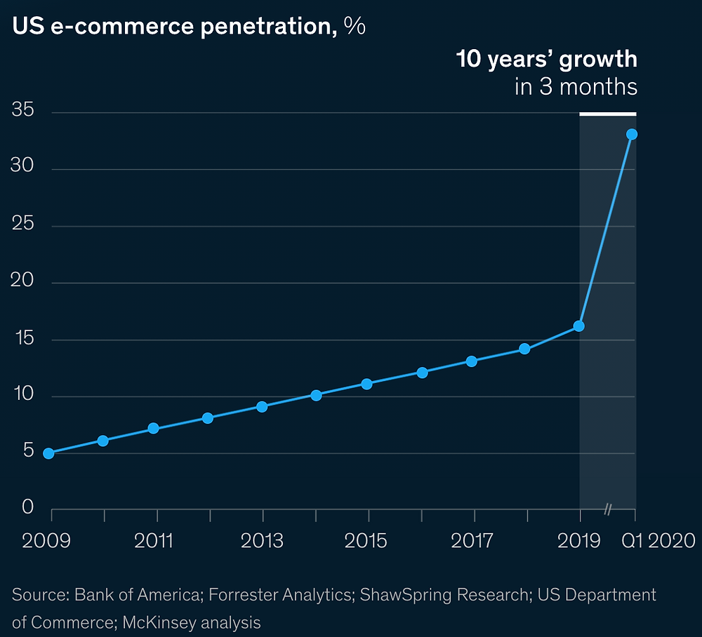 Study by McKinsey & Company reports 10 years' of ecommerce growth in 3 months in 2020