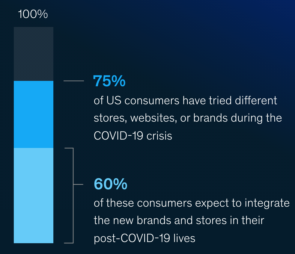 Study by McKinsey & Company reports on consumer trends during the COVID-19 pandemic