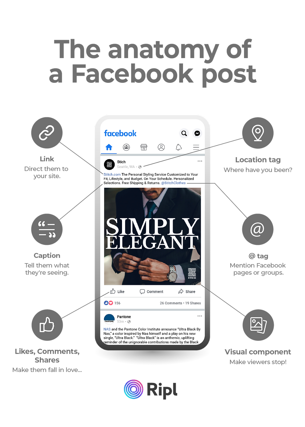 The anatomy of a Facebook post with link, location tag, caption, image, engagement, and user tags
