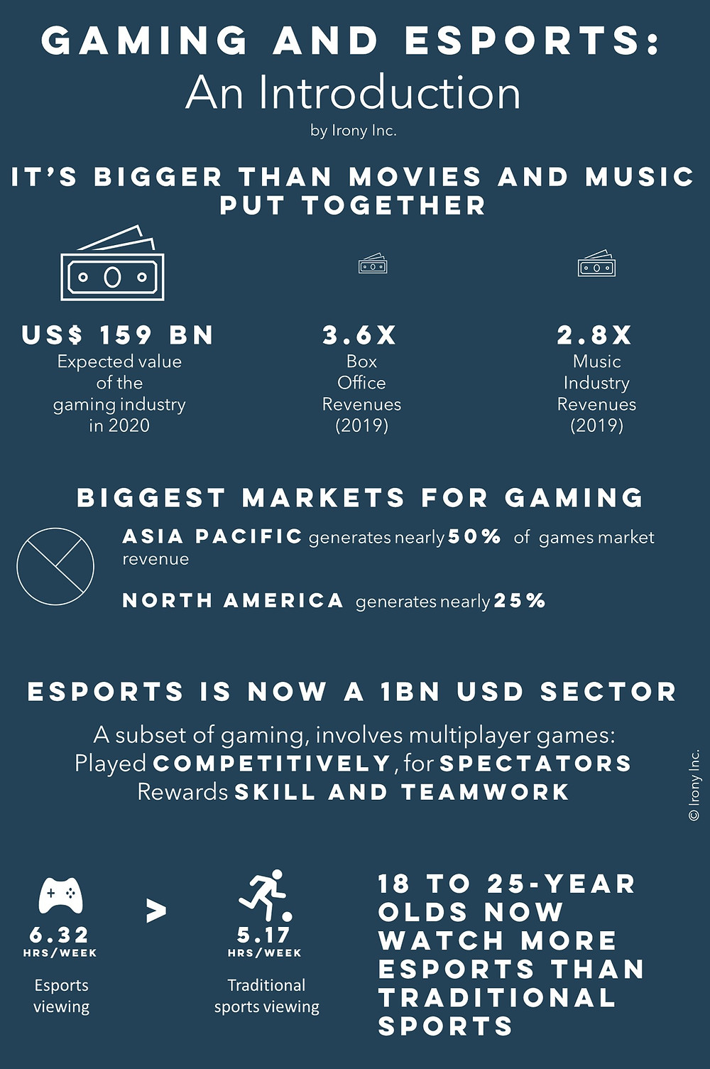 Gaming is bigger than movies and music industries put together. Esports is now a 1Bn USD sector