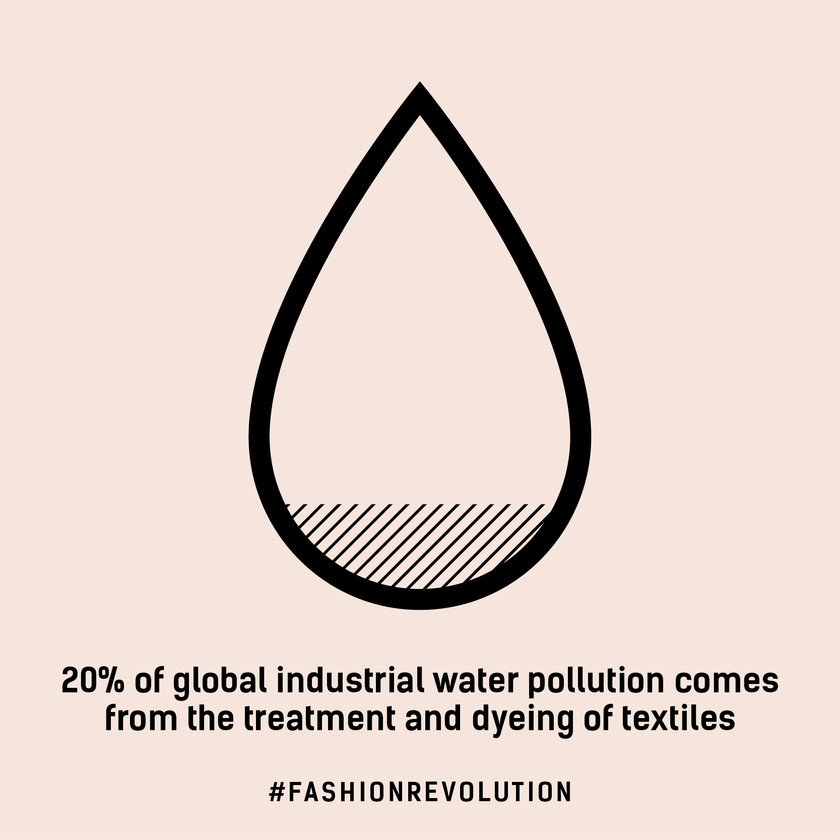 20% of global industrial water pollution comes from the treatment and dyeing of textiles