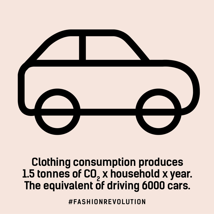 Clothing consumption produces 1.5 tonnes of CO2 per household per year - enough to drive 6000 cars
