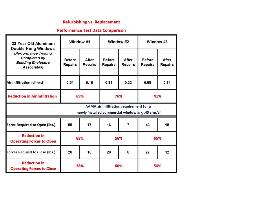 Franklin Highlands Performance Data.png