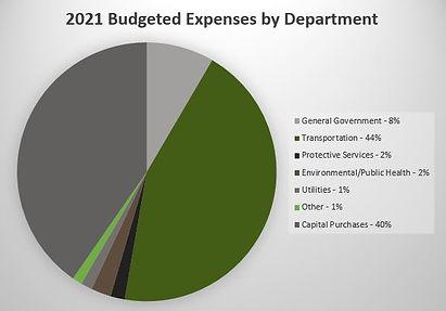 2021 Expenses Chart.JPG