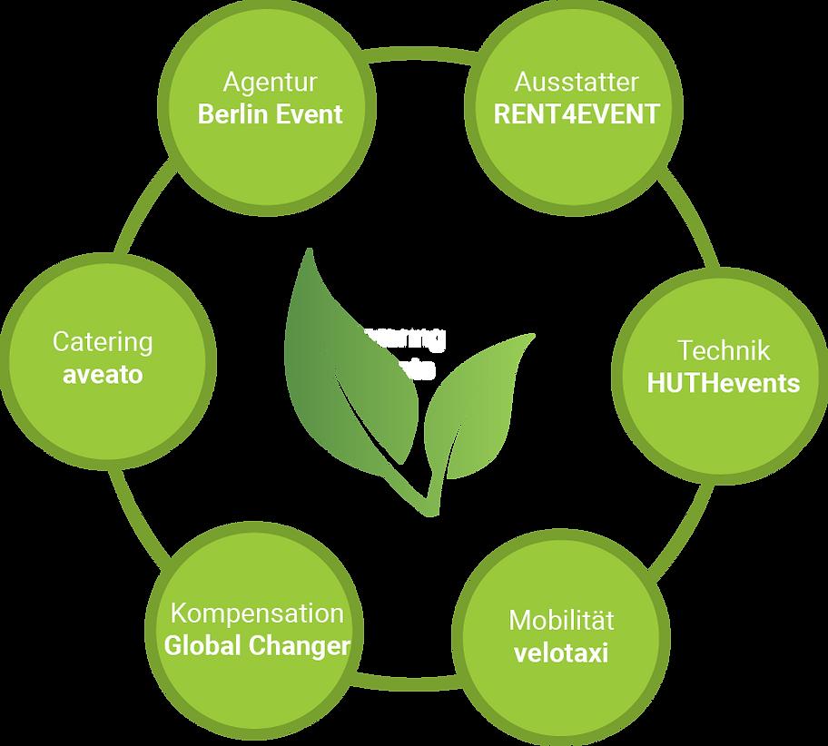 Sustainable Event Alliance Mitglieder.PN