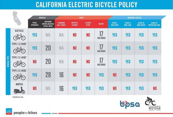 How Fast Can an Electric Bike Go?
