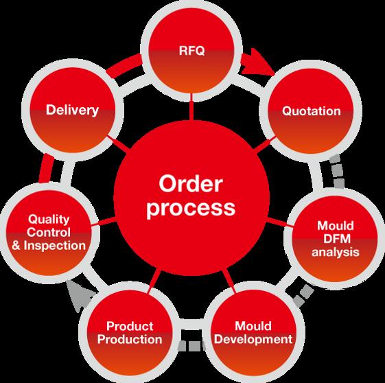 Regulus ordering process