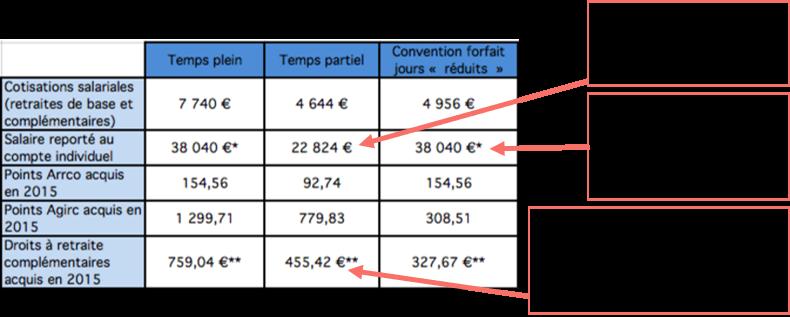 Exemple concret sur la cotisation retraite des cadres