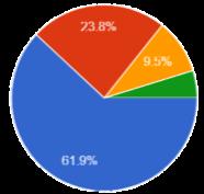 répartition des entreprises qui ont répondu au sondage