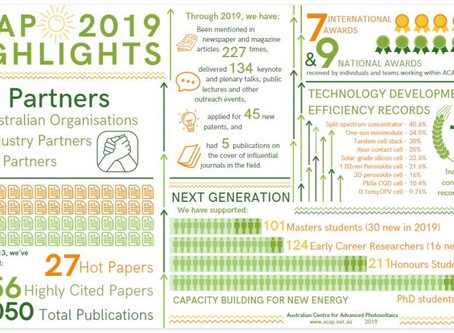 ACAP 2019 Annual Report and Highlights