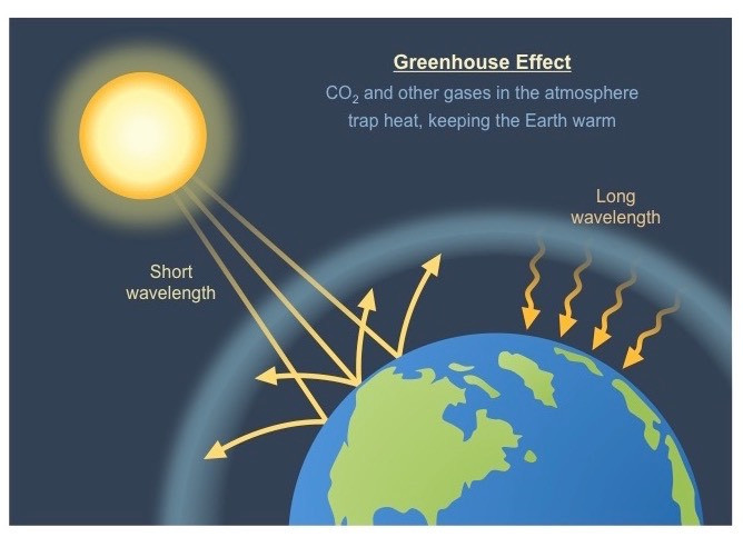 Diagram of the greenhouse effect