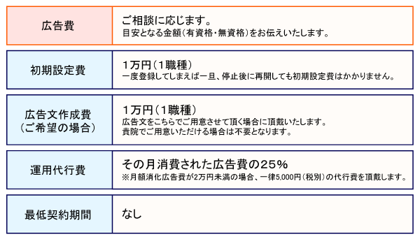 【修正2】Indeed運用代行料金表.png