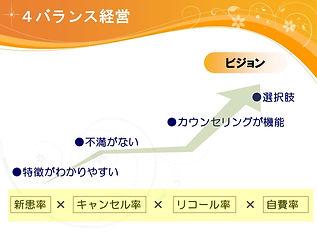 4バランス経営の図.JPG