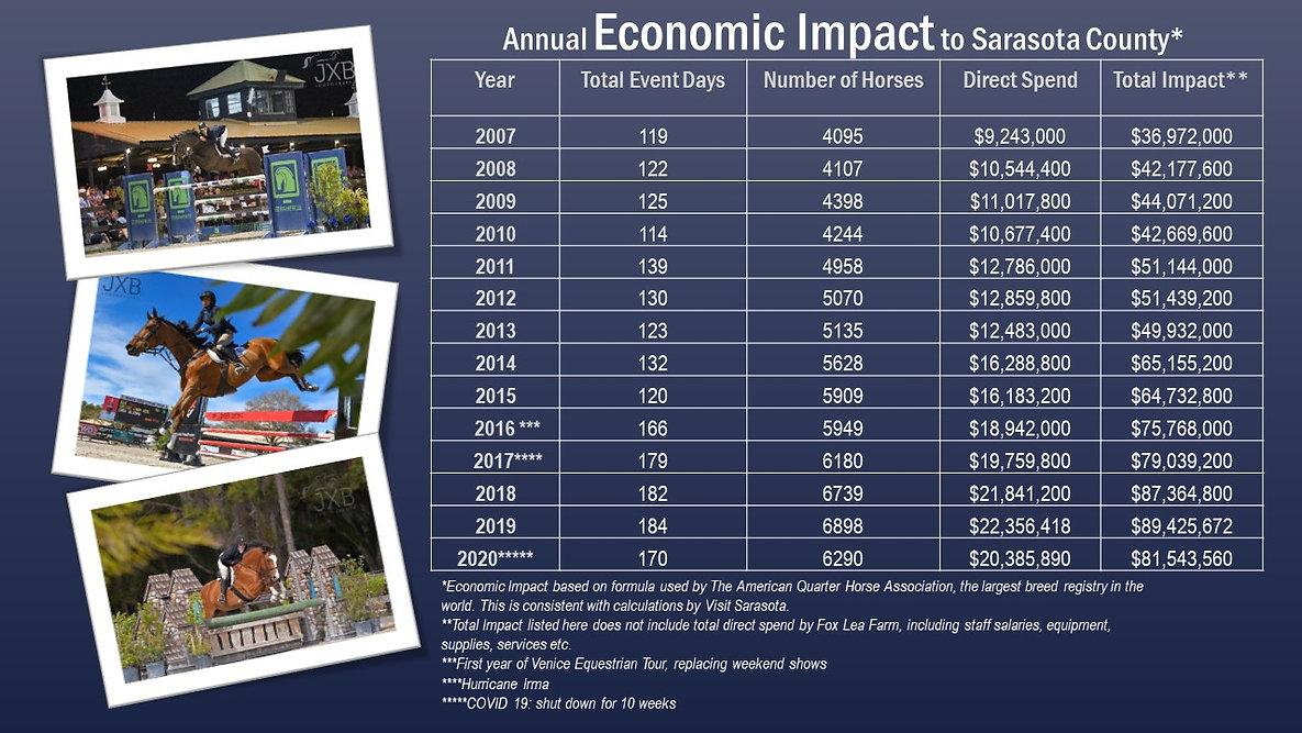FLF Annual Economic Impact 2021 (002).jpg