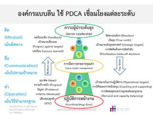 องค์กรแบบลีน ใช้ PDCA อย่างไร
